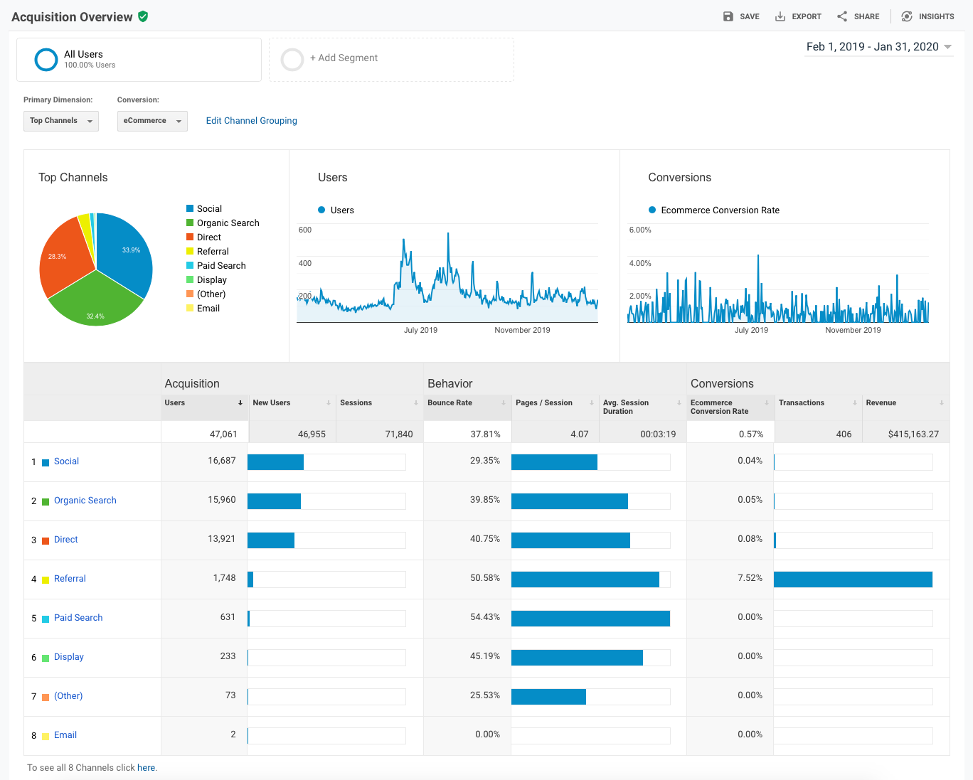 Google Analytics Acquisition Overview Report - Feb19 - Jan20