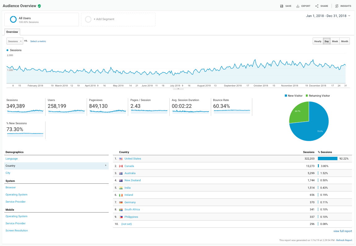 Google Analytics - Audience Overview - 2018