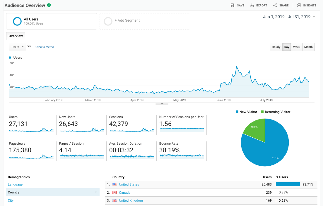 Google Analytics Audience Overview Report - 2019 YTD