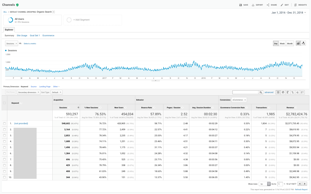Google Analytics - Organic Traffic Report - 2016-2018