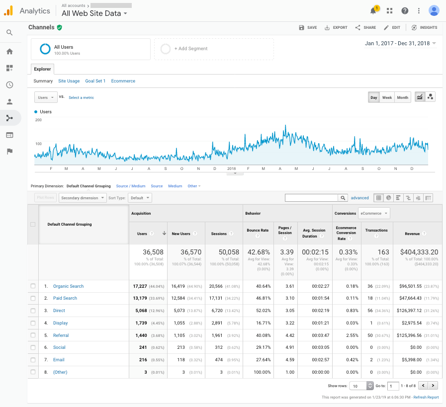 Acquisition Overview Report from Google Analytics (2017-2018)