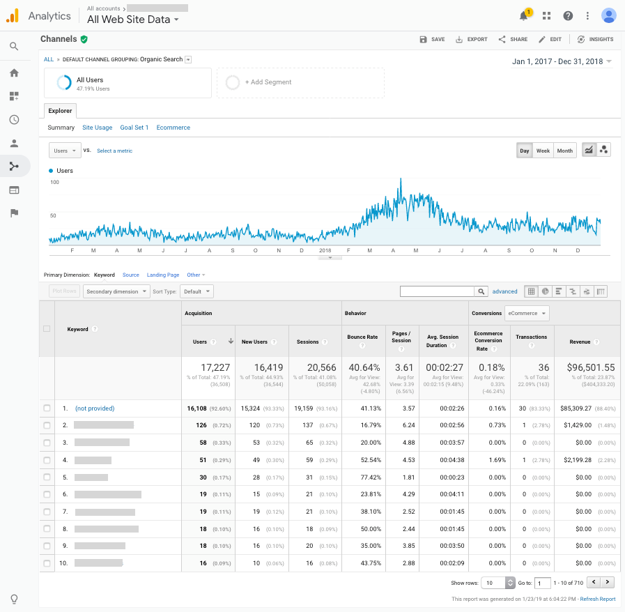 Organic Traffic Report from Google Analytics (2017-2018)