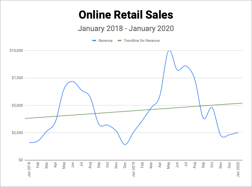 Online Retail Sales Growth (Jan 2018 - Jan 2020)