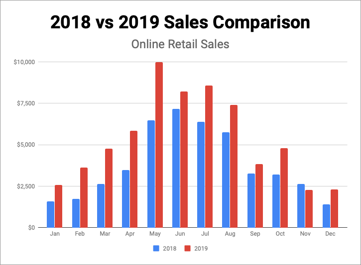 Revenue Comparison Chart (2018 vs 2019)