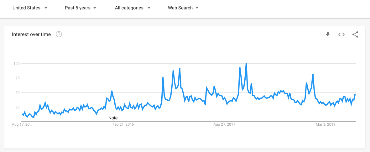 Google Trends Search Volume - Past 5 Years