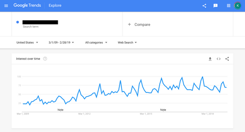 Google Trends Graph 1