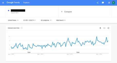 Google Trends Graph 2