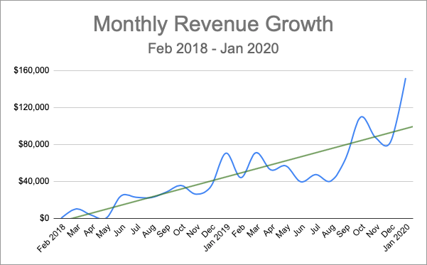 Monthly Revenue Growth (Feb 2018 - Jan 2020)