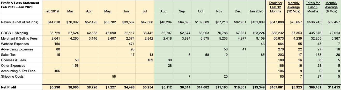 Profit & Loss Statement (Feb 2019 - Jan 2020)