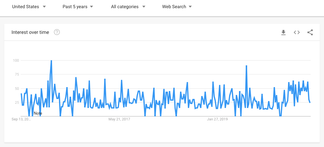 Google Trends 5-Year Report