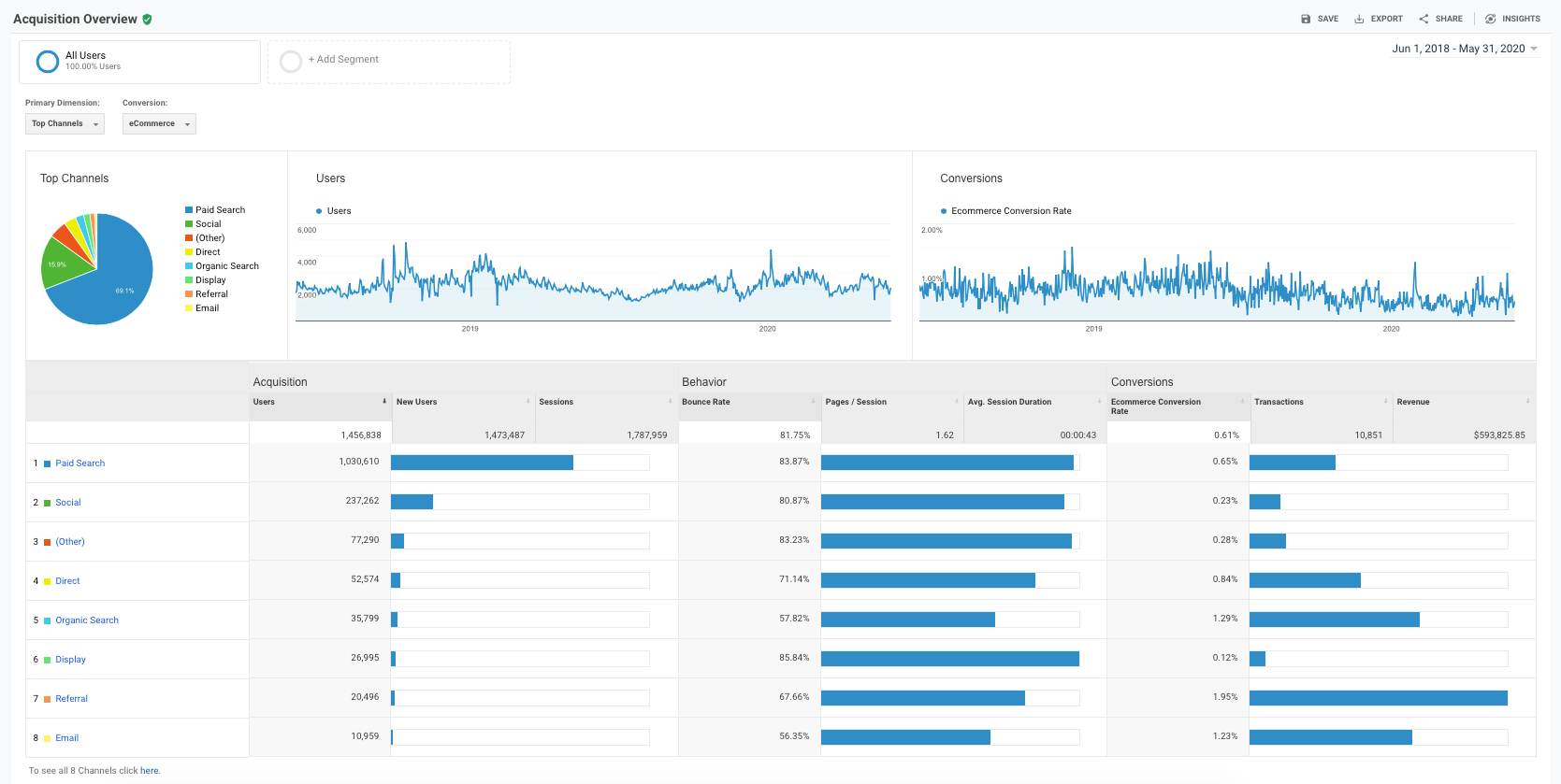 Google Analytics Acquisition Overview Report - June 2018 - May 2020