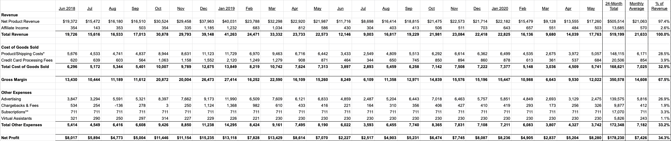 Profit & Loss Statement - June 2018 - May 2020