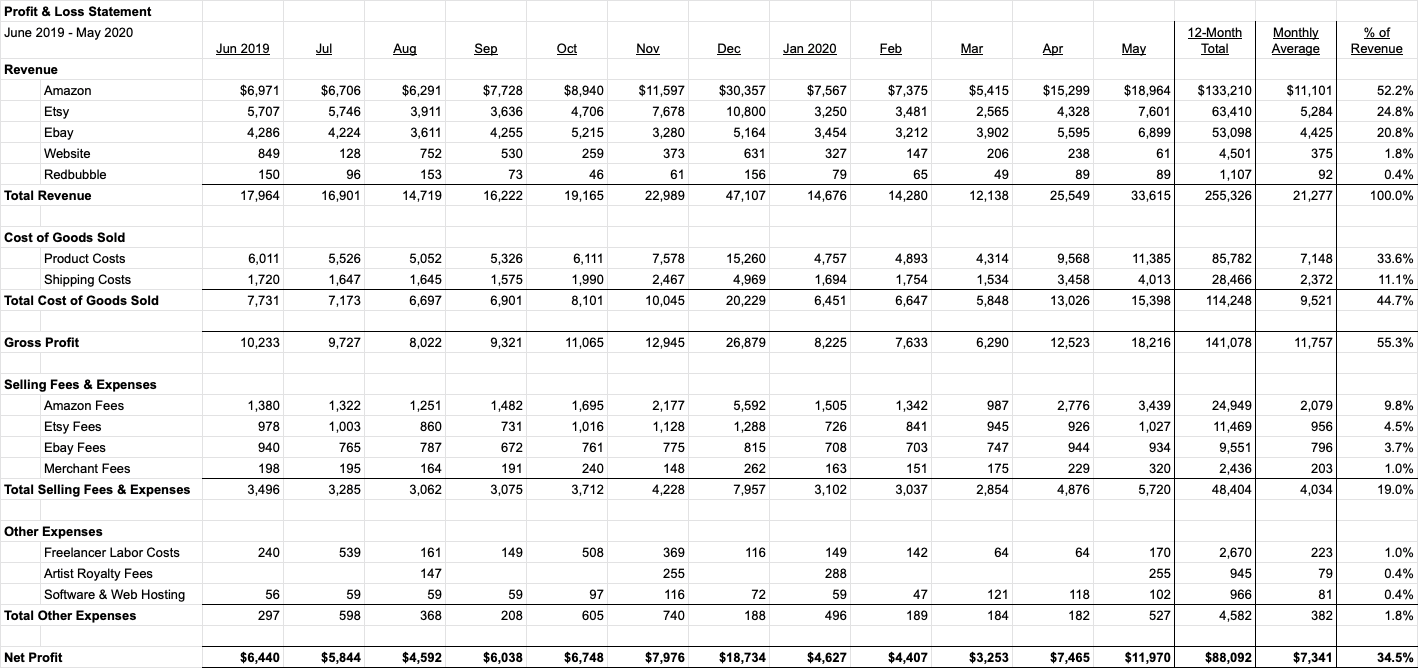 Profit & Loss Statement - June 2019 - May 2020 (12 Months)