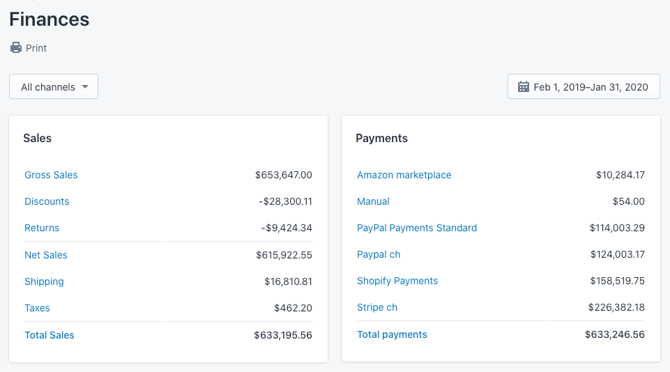 Shopify Finances Report - Feb 2019 - Jan 2020