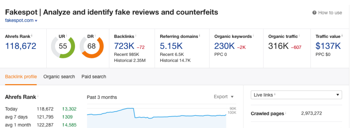 Ahrefs Report for Fakespot