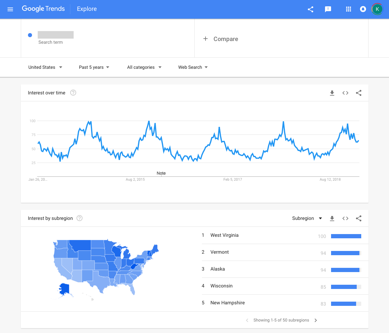 Google Trends Report for #1 Keyword Phrase