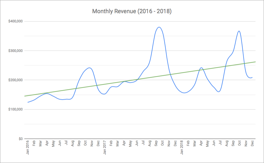Monthly Revenue Trend - 2016 - 2018