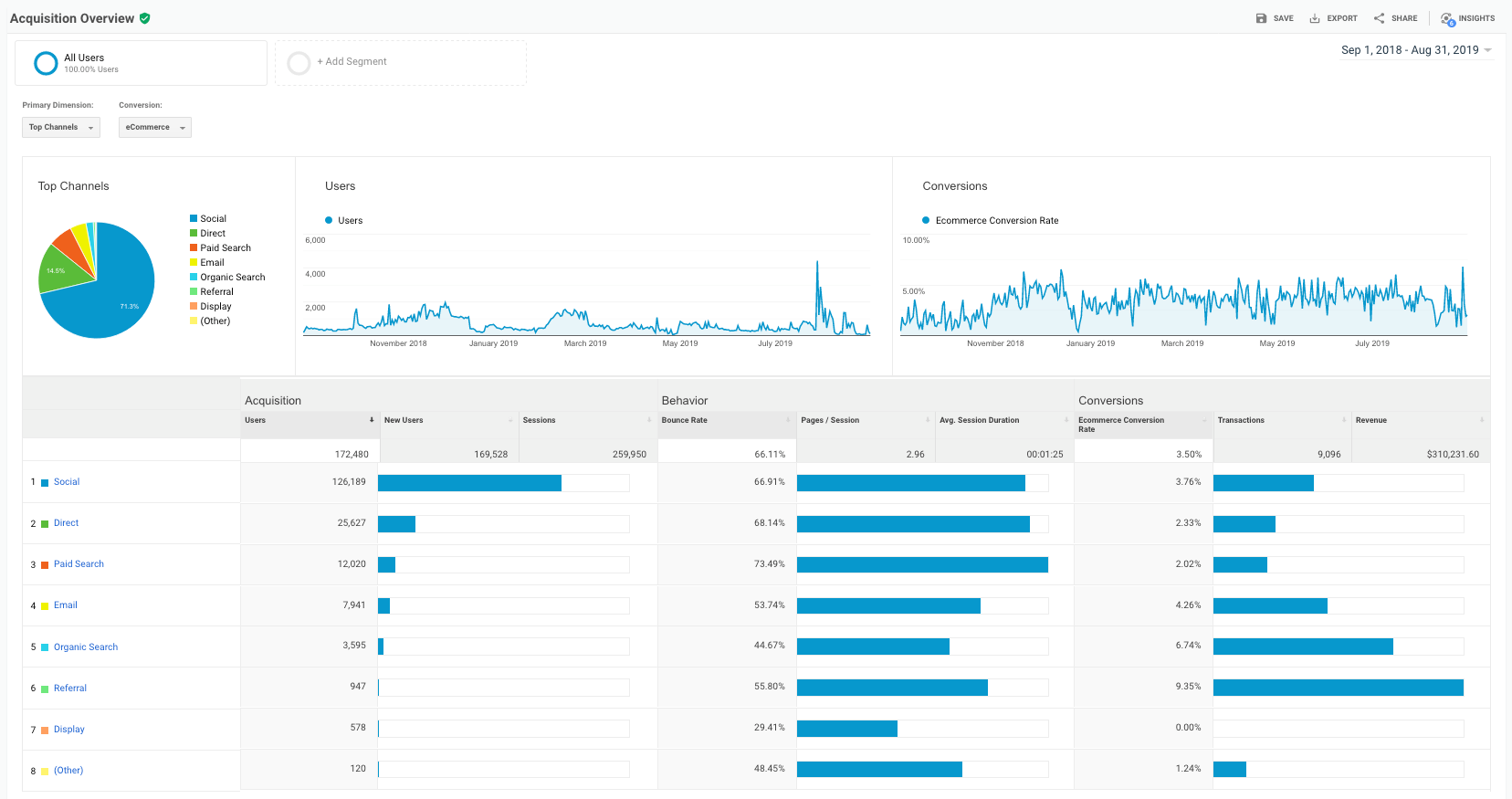 Google Analytics Acquisition Overview Report - Sep18 - Aug19