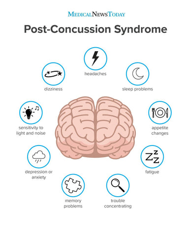 Effects of a concussion.