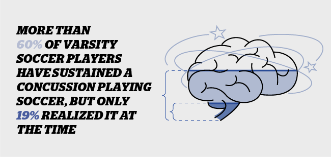 More than 60% or half of soccer players suffer concussions
