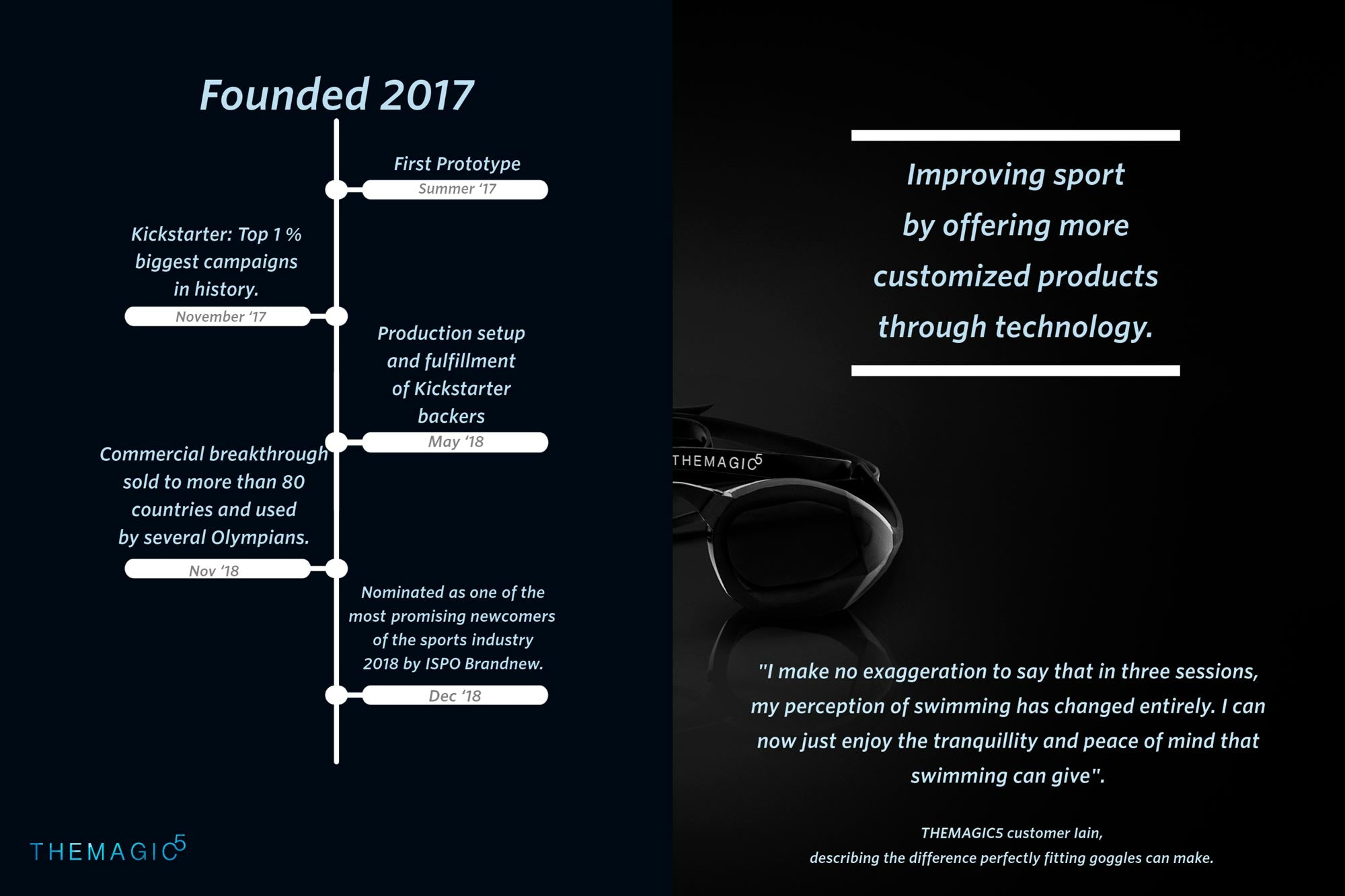 Founded in 2017. First prototype developed in the summer of 2017. We reached the top 1% of Kickstarter campaigns in the history of Kickstarter in November of 2017. Production setup and fulfillment began for all backers in May of 2018. Commercial breakthrough: Sold to more than 90 countries, and was endorsed by several Olympians in November of 2018. Nominated as one of the most promising newcomers of the sports industry 2018 by ISPO Brandnew in December 2018.