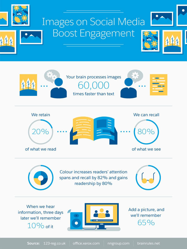 Images on Social Media Boost Engagement