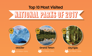 Top 10 Most Visited National Parks of 2017