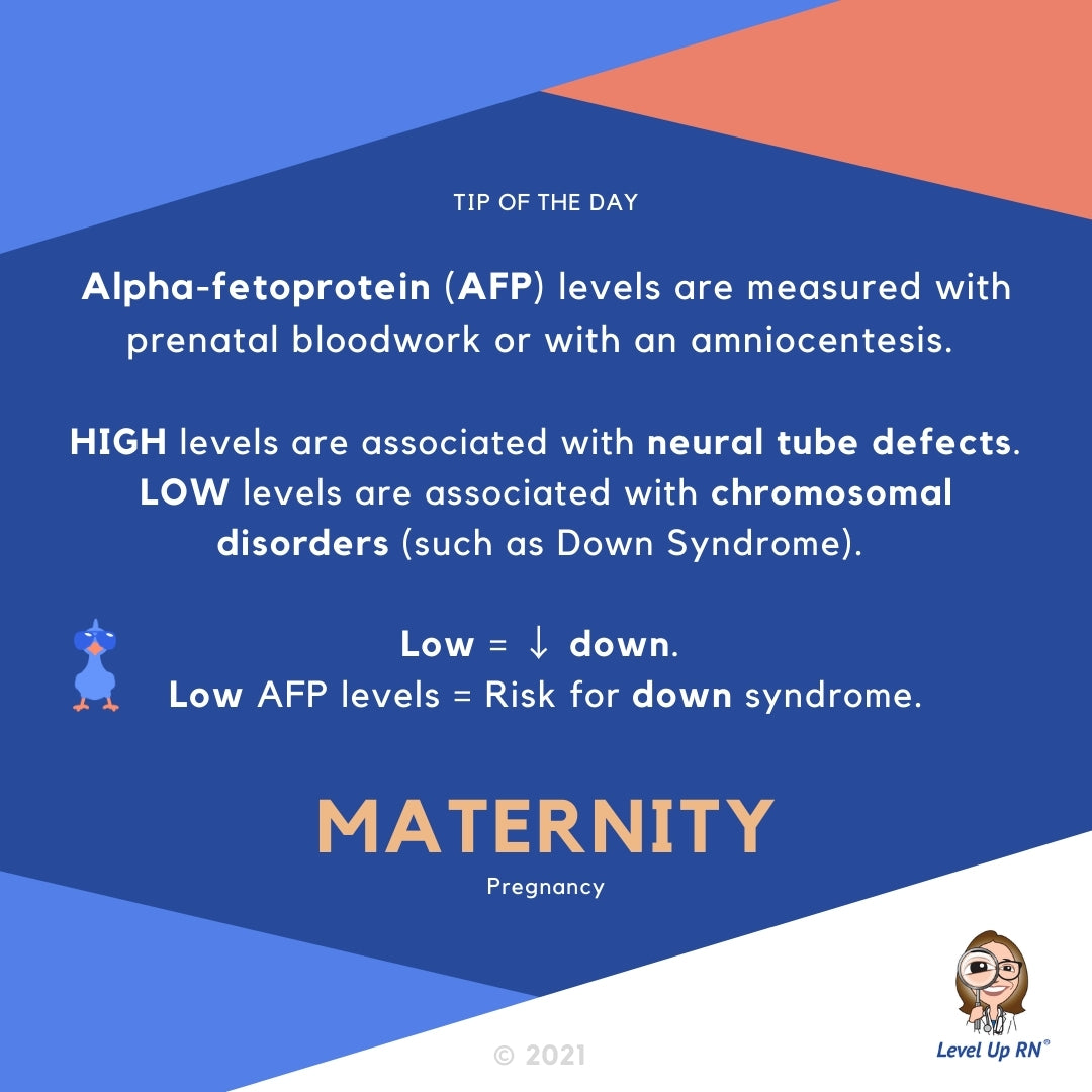 Alpha-fetoprotein (AFP) levels are measured with prenatal bloodwork or with an amniocentesis.  HIGH levels of AFP are associated with neural tube defects. LOW levels of AFP are associated with chromosomal disorders (such as Down Syndrome).