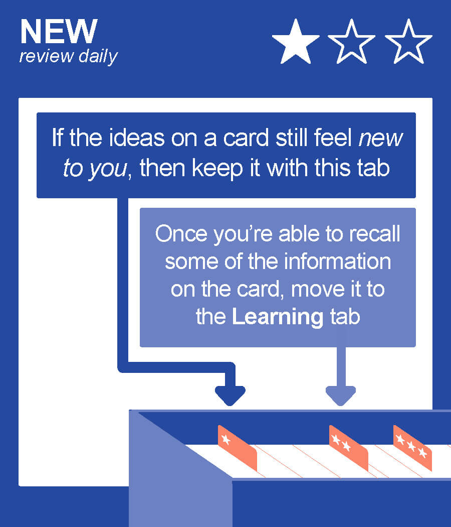 NEW | Review Daily | If the ideas on a card still feel new to you, then keep it with this tab | Once you're able to recall some of the information on the card, move it to the Learning tab