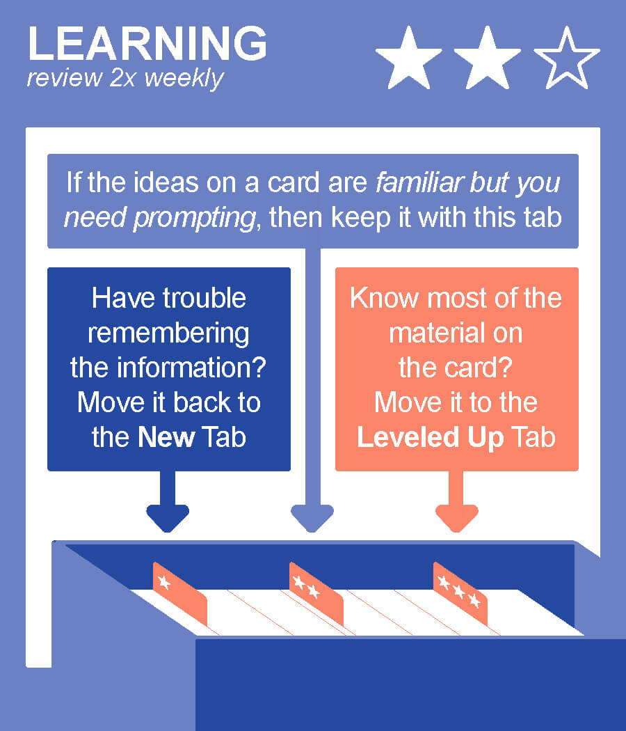 Learning | Review 2x weekly | If the ideas on a card are familiar but you need prompting, then keep it with this tab. | Have trouble remembering the information? Move it back to the NEW tab | Know most of the material on the card? Move it to the Leveled Up Tab
