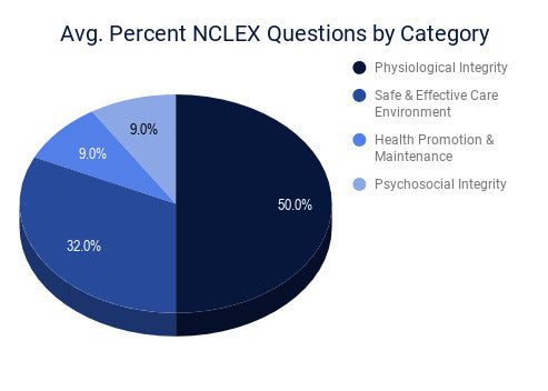 Average Percent NCLEX Questions by Category