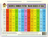 Duck's Deluxe Nashville Number System/Major Degrees of Scale Chart