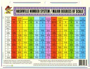 Ducks Deluxe Nashville Number System Major Degrees of Scale Chart