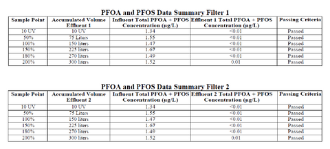 PFOA and PFOS Water Filter Data