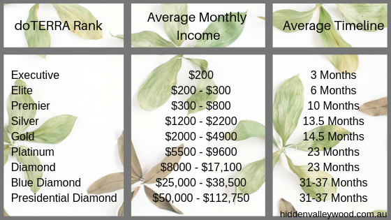 doterra average earnings australia