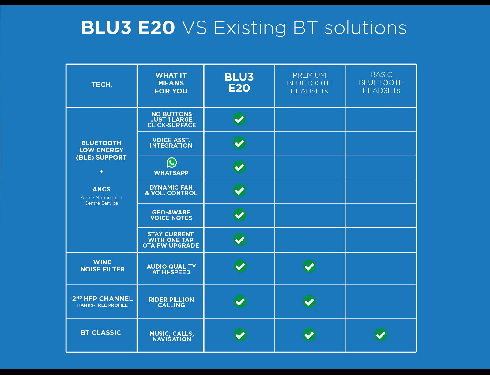 BLU3 E20 Comparison Table