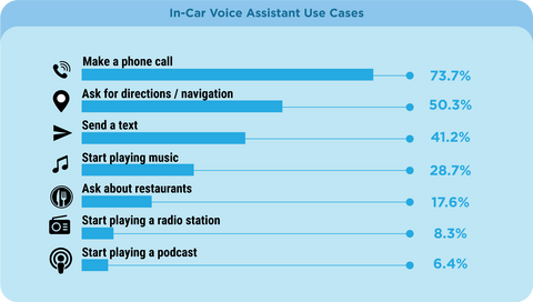 Usage of voice assistant while driving - Source: Voicebot.ai 2019 report