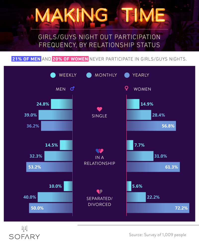 Girls/Guys night out participation frequency, by relationship status