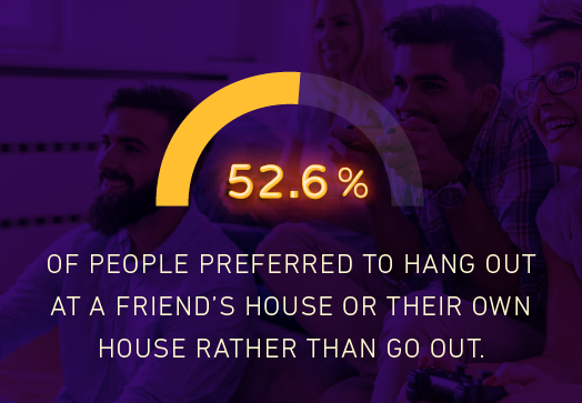 52.6% of people preferred to hang out at a friend's house or their own house rather than go out