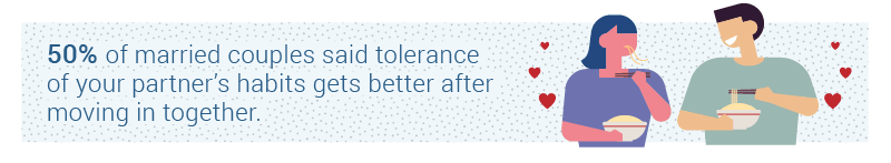50% of married couples said tolerance of your partner's habits gets better after movin in together