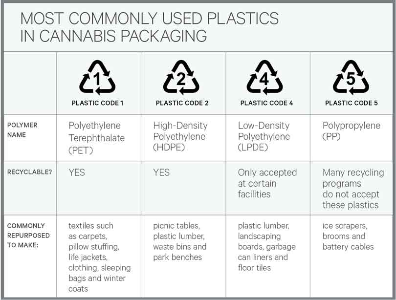 Image of chart displaying the most commonly used plastics in cannabis packaging