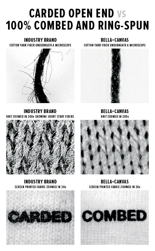 graphic comparing ringspun threads to carded