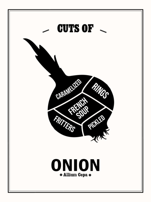 Cuts of Onion