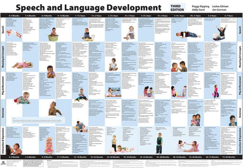 Speech and Language Development Chart - Third Edition