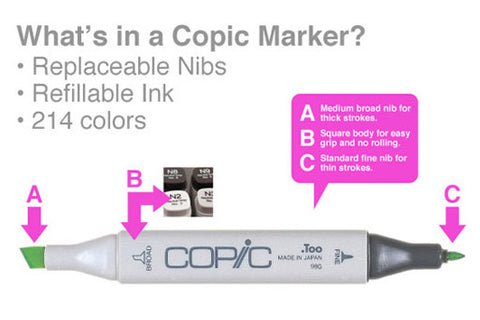 What is a Copic marker?