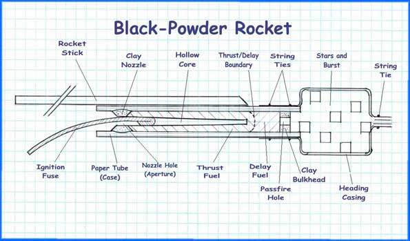 Black Powder Rocket Diagram