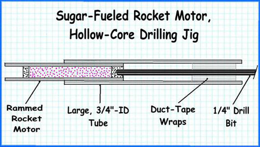 hollow core drilling jig