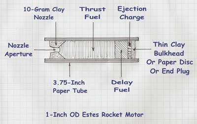 Homemade Replacement Estes Model Rocket Engine Cross-Section