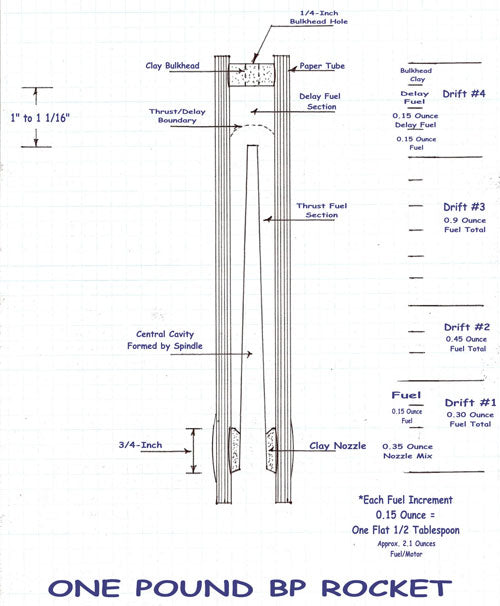 Blueprint for One-Pound Black-Powder Rocket Motor