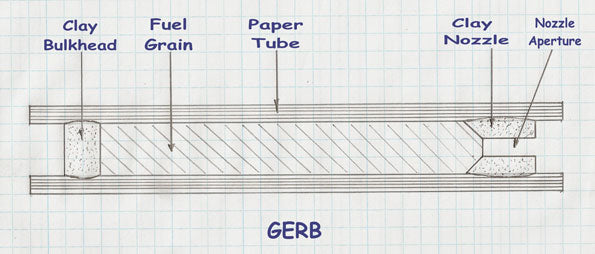 Cross-Section of a Homemade Gerb/Fountain